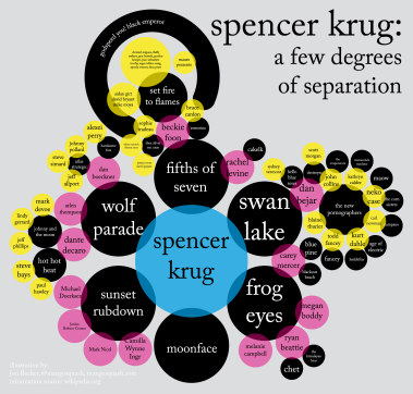 Degrees of Separation: Spencer Krug
