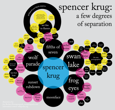 Degrees of Separation: Spencer Krug