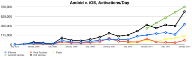 Android v. iOS Activations/day