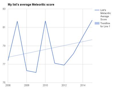 List's Average Meteoritic Score