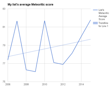List's Average Meteoritic Score